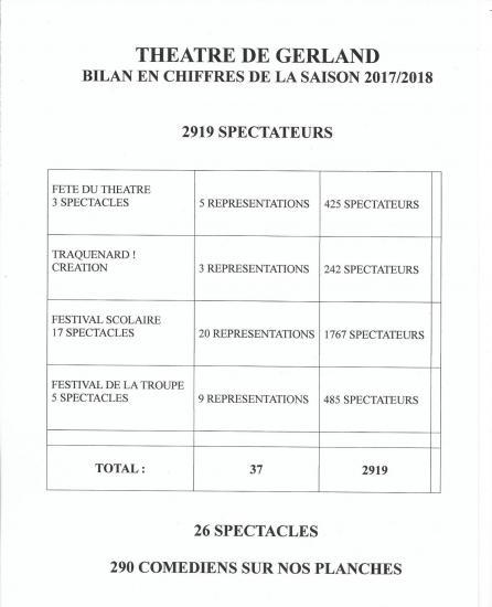 Bilan saison 2017 2018